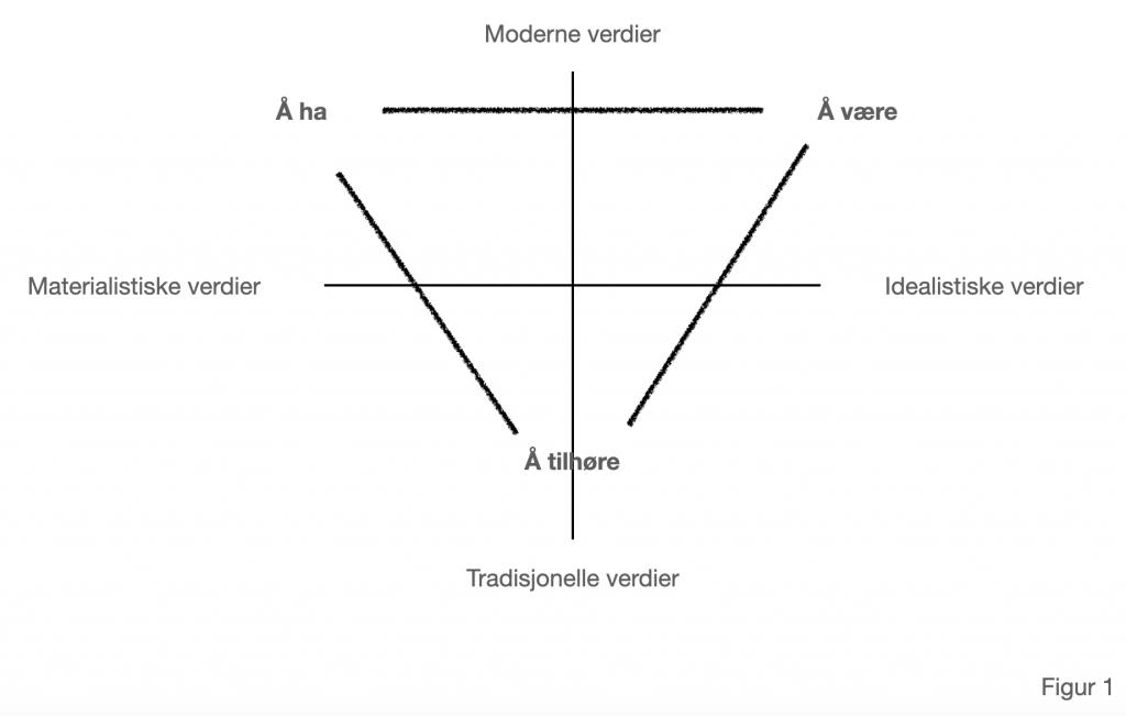 Figur 1: Hovedgrupper av verdier i en befolkning.
